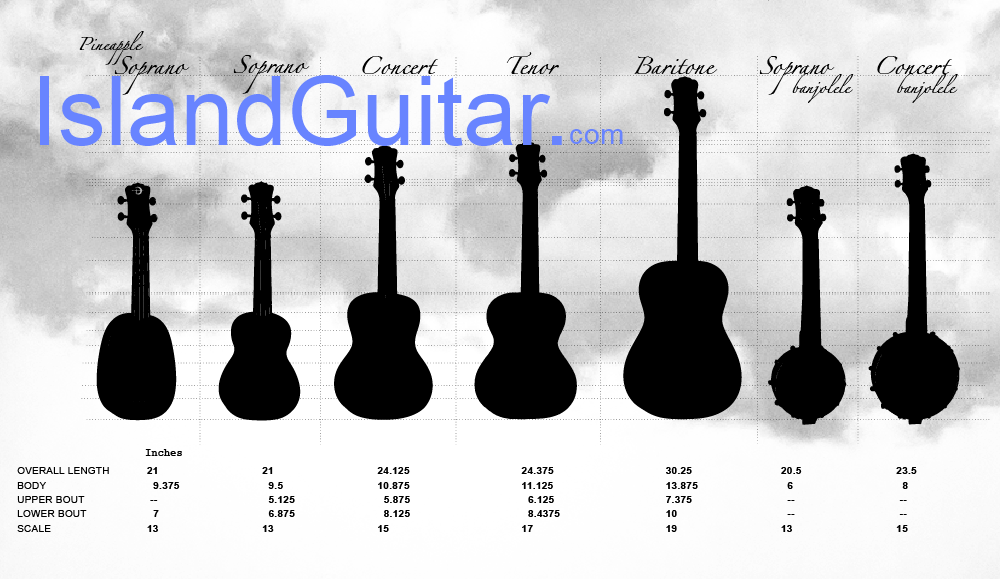 Ukulele Tunings & Uke Size Chart with explanation: Soprano Concert ...